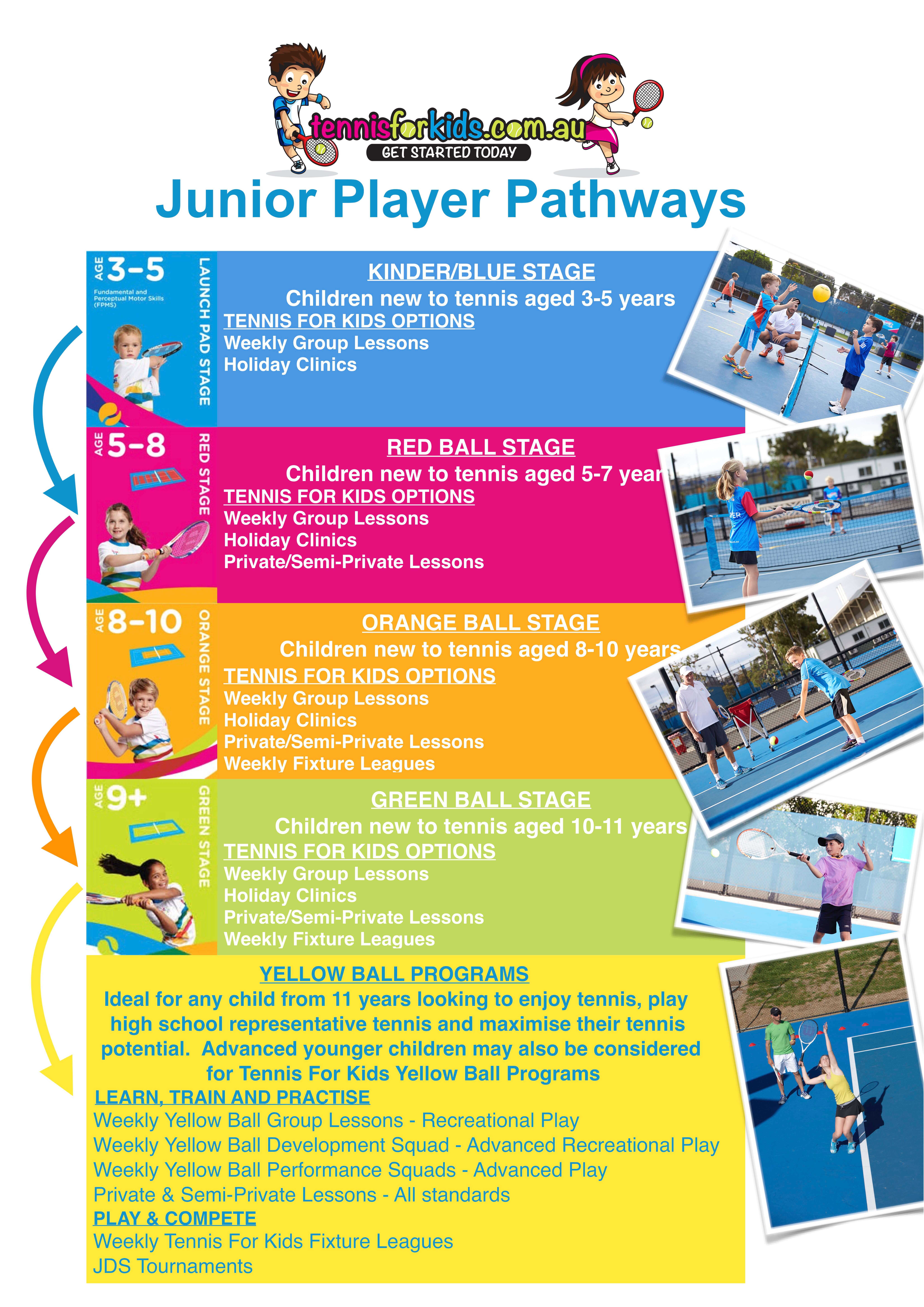 Tennis For Kids Junior Player Pathway